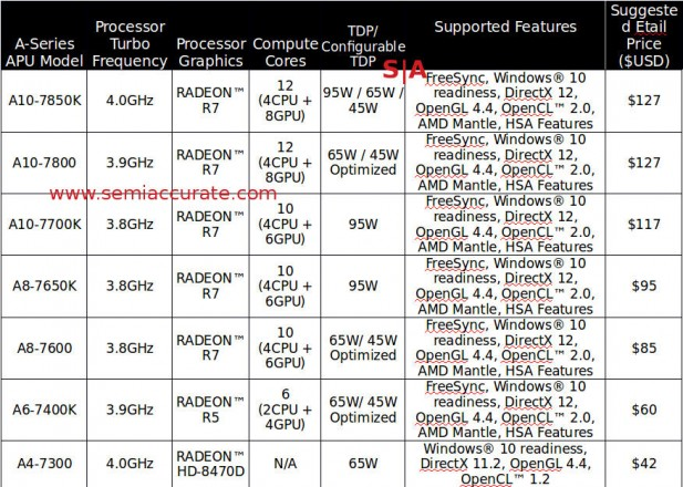 AMD 7000 series desktop APU lineup