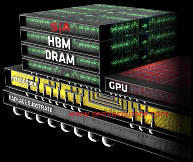 AMD GPU with HBM and interposer diagram