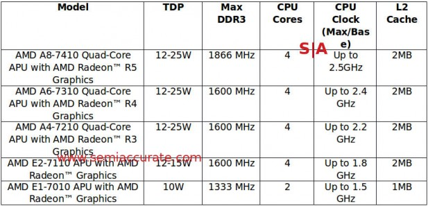 AMD 7000 series mobile APU lineup