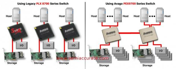 Avago legacy PEX8700 vs new PEX9700 topologies