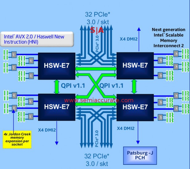 example Haswell-EX Xeon E7v3 4S system