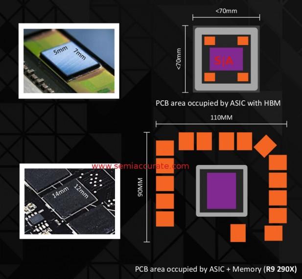 HBM vs GDDR5 board area comparison