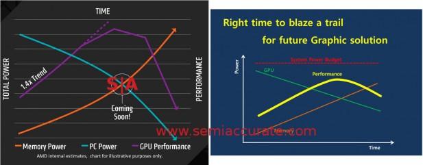 AMD and Hynix HBM power graphs