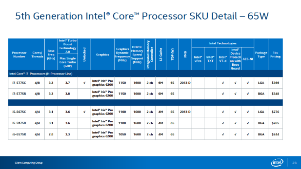 Desktop Performance Broadwell SKUs