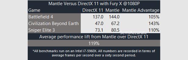 Mantle Fury X Short
