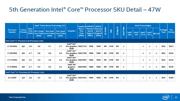 Mobile Performance Broadwell SKUs
