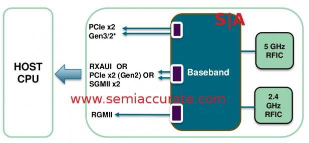 Quantenna 10Gb IO diagram