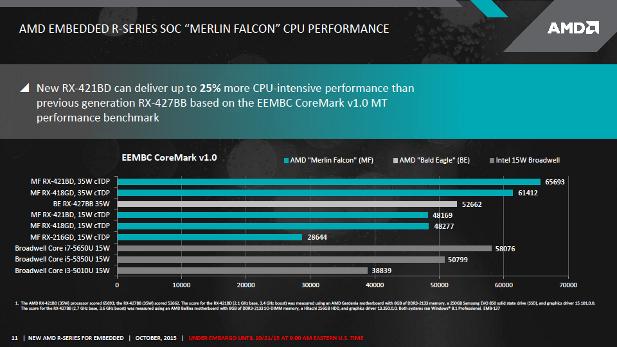 AMD Merlin Falcon Broadwell