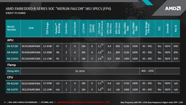 AMD Merlin Falcon SKUs
