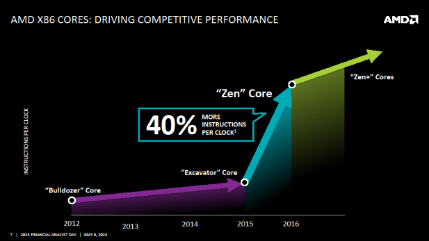 AMD Zen IPC