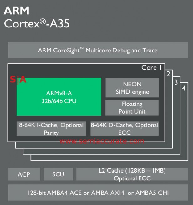 ARM A35 core block diagram