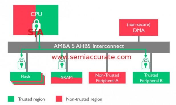 ARM's AMBA 5 AHB5 bus example SoC
