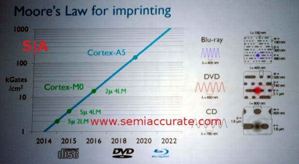 ARM imprint lithography roadmap