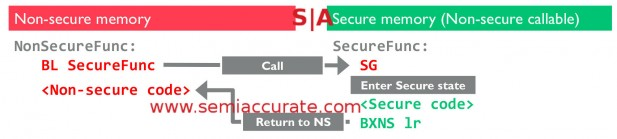 ARM v8-M SG and state change code example