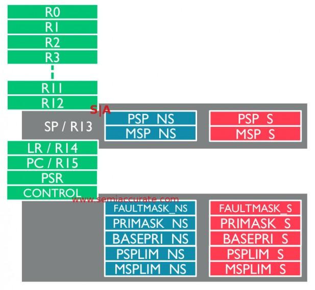 ARM v8-M register changes