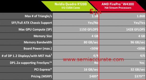 AMD FirePro W4300 GPU specs
