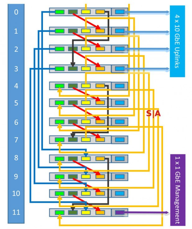 Silver Lining Systems rack topology