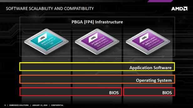AMD Embedded G-Series Compatibility