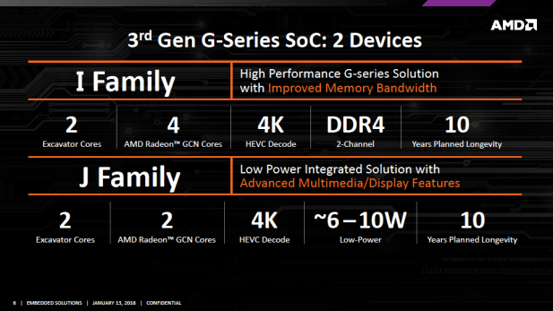 AMD Embedded G-Series I and J
