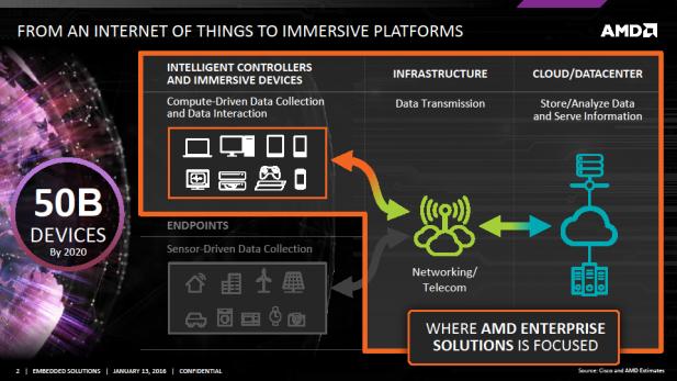 AMD Embedded G-Series Markets