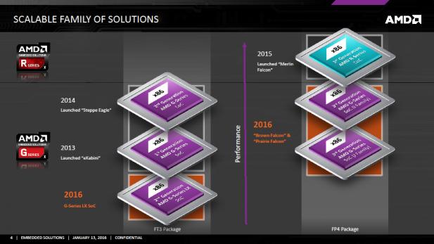 AMD Embedded G-Series Updates