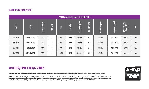 AMD G-Series LX Family