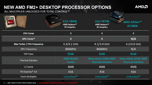 AMD SKUs Feb