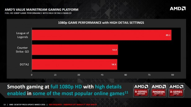 AMD SKUs Feb Perf