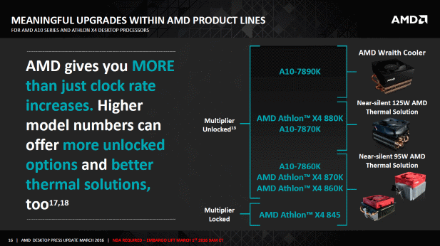 AMD SKUs Feb Updates