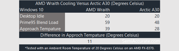 AMD Wraith Performance Table