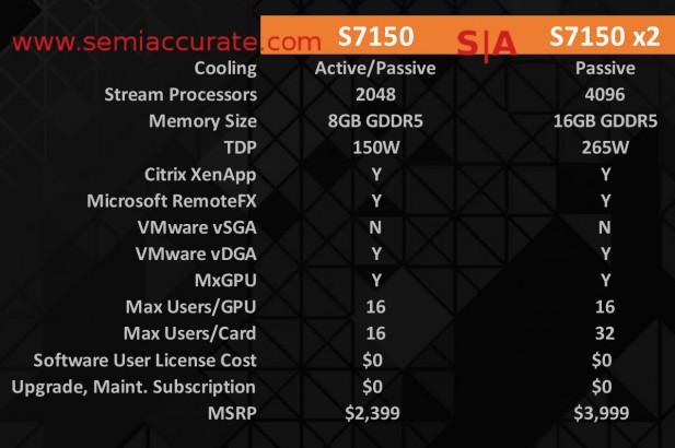 AMD FirePro S7150 specs