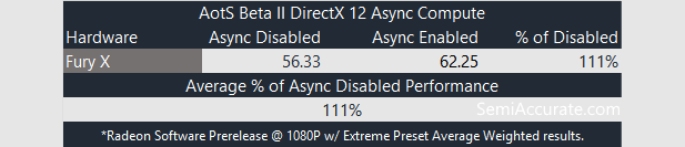 AotS DX12 Benchmarks Async