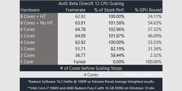 AotS DX12 CPU Scaling