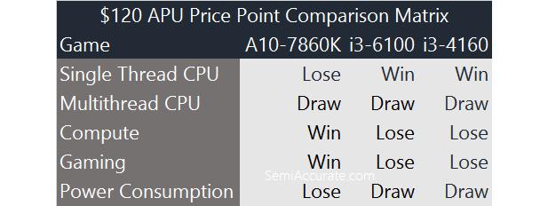 AMD 7860K Comp