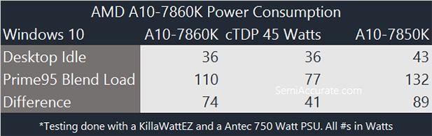 AMD 7860K Power