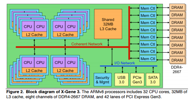 APM X-Gene 3 block diagram