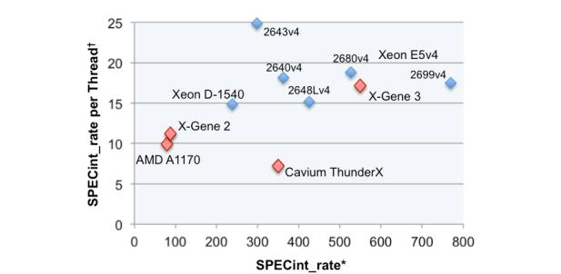 APM X-Gene 3 performance