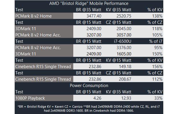 Bristol Ridge AMD Mobile Bench