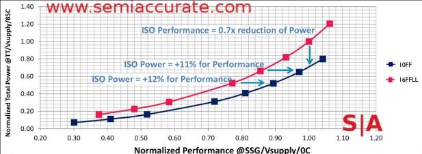 TSMC 10nm vs 16nm voltage curves