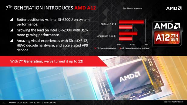 AMD Bristol Ridge A12