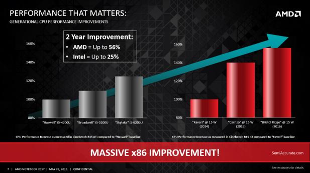 AMD Bristol Ridge Performance Gains