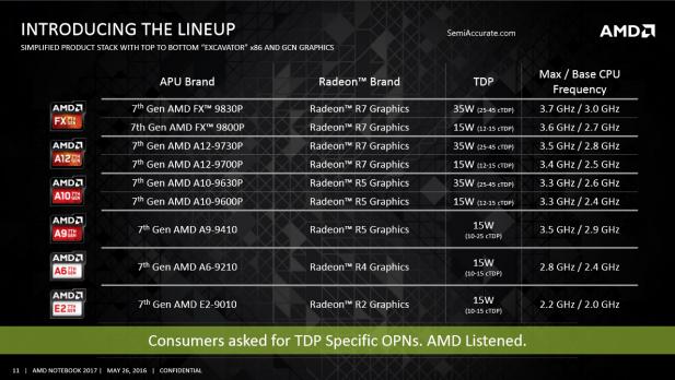 AMD Bristol Ridge SKUs