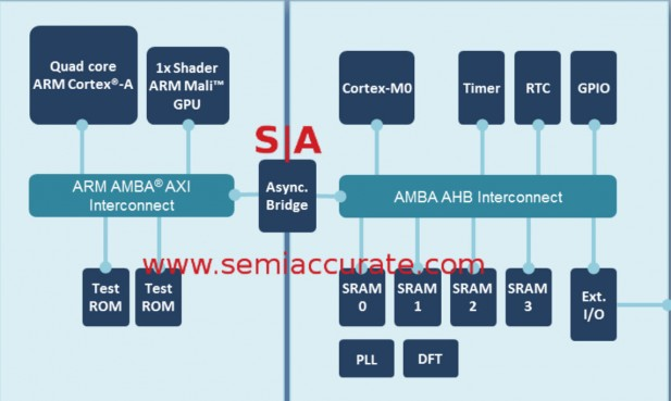 ARM 10nm TSMC Artemis test chip block diagram