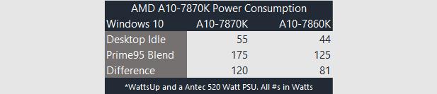 7870K power consumption