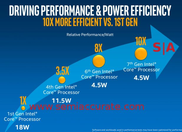 Intel 10x increase in only 8 years