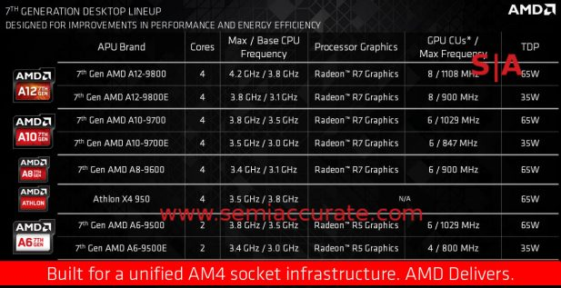 AMD 7th Gen APU SKUs Bristol Ridge