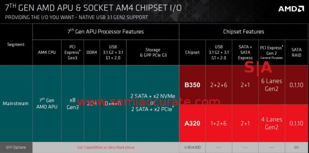 AMD 7th Gen Bristol Ridge overview