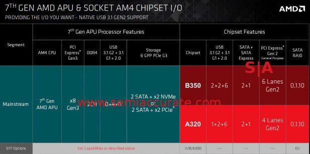 AMD 7th Gen Bristol Ridge overview