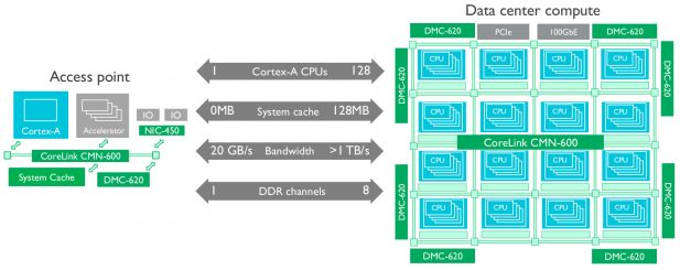 ARM CMN-600 scaling diagram