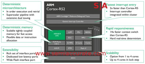 ARM Cortex-R52 block diagram